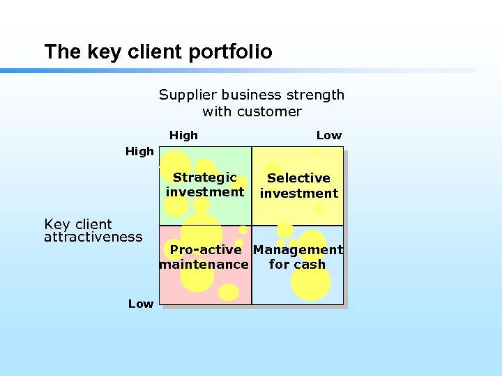 The key client portfolio Supplier business strength with customer High Low High Strategic investment