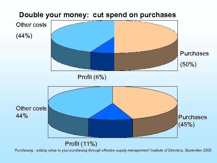 Double your money: cut spend on purchases Other costs (44%) Purchases (50%) Profit (6%)