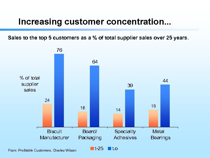 Increasing customer concentration. . . Sales to the top 5 customers as a %
