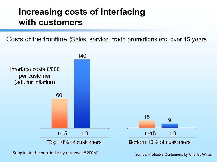 Increasing costs of interfacing with customers Costs of the frontline (Sales, service, trade promotions