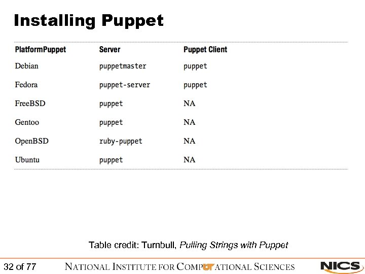Installing Puppet Table credit: Turnbull, Pulling Strings with Puppet 32 of 77