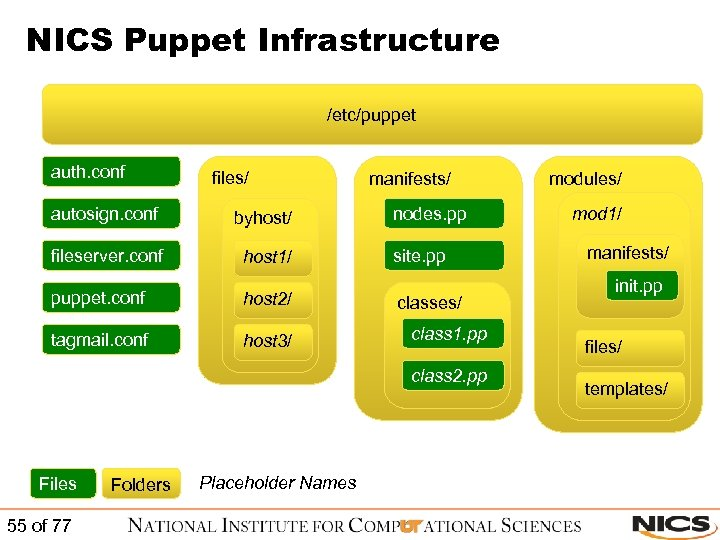 NICS Puppet Infrastructure /etc/puppet auth. conf files/ autosign. conf byhost/ fileserver. conf host 1/