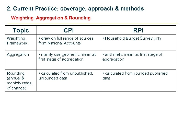 2. Current Practice: coverage, approach & methods Weighting, Aggregation & Rounding Topic CPI RPI