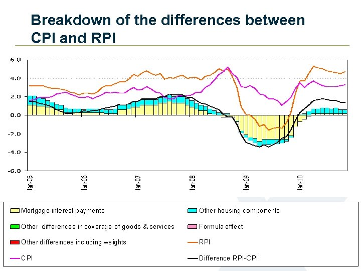 Breakdown of the differences between CPI and RPI