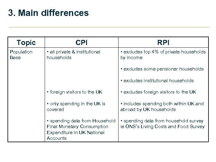 3. Main differences Topic Population Base CPI • all private & institutional households RPI