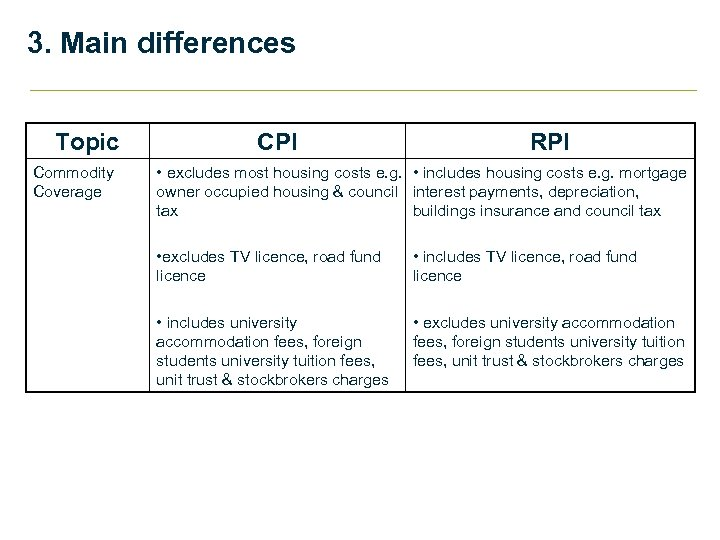 3. Main differences Topic Commodity Coverage CPI RPI • excludes most housing costs e.