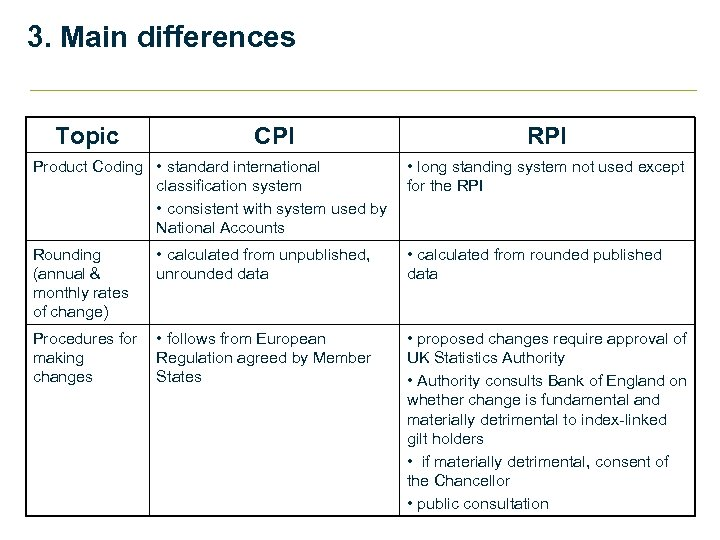 3. Main differences Topic CPI Product Coding • standard international classification system • consistent