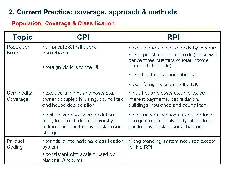 2. Current Practice: coverage, approach & methods Population, Coverage & Classification Topic Population Base