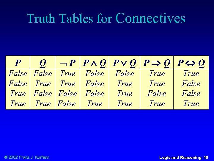 Truth Tables for Connectives P Q False True © 2002 Franz J. Kurfess P