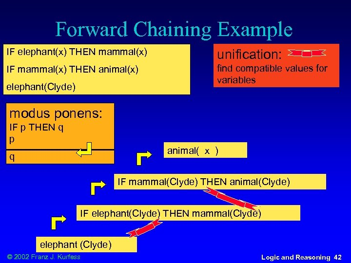 Forward Chaining Example IF elephant(x) THEN mammal(x) unification: IF mammal(x) THEN animal(x) find compatible