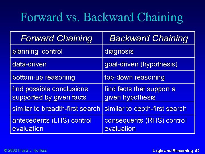 Forward vs. Backward Chaining Forward Chaining Backward Chaining planning, control diagnosis data-driven goal-driven (hypothesis)