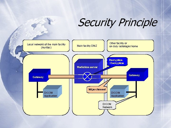 Security Principle Local networkt of the main facility (Aurillac) Other facility or on duty