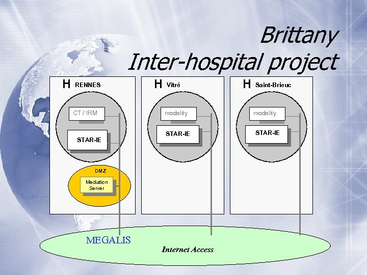 Brittany Inter-hospital project H RENNES CT / IRM STAR-IE H modality STAR-IE DMZ Mediation
