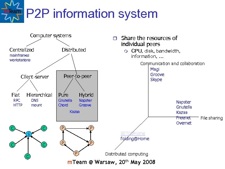 P 2 P information system Computer systems Centralized r Share the resources of individual