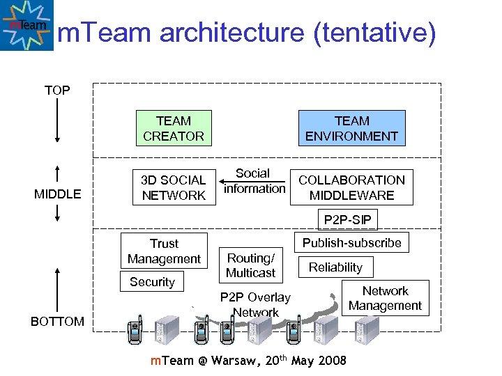 m. Team architecture (tentative) TOP TEAM CREATOR MIDDLE 3 D SOCIAL NETWORK TEAM ENVIRONMENT
