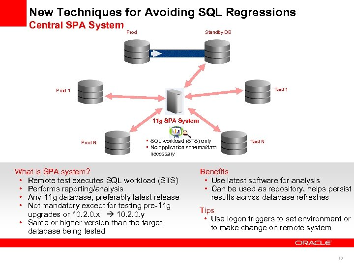 New Techniques for Avoiding SQL Regressions Central SPA System Prod Standby DB Test 1
