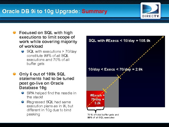 Oracle DB 9 i to 10 g Upgrade: Summary Focused on SQL with high