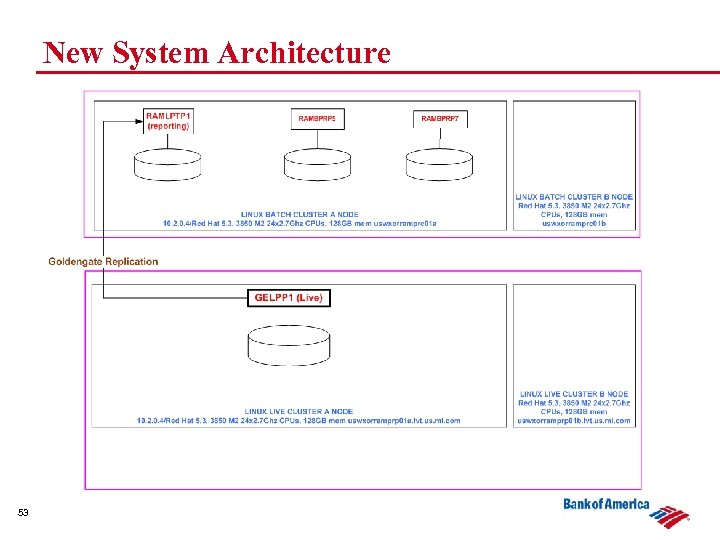 New System Architecture 53