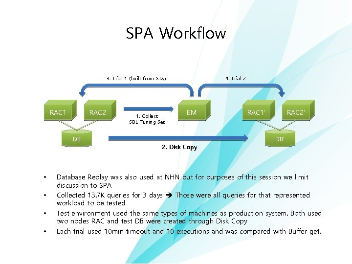 SPA Workflow 3. Trial 1 (built from STS) 수행 단계 RAC 1 RAC 2
