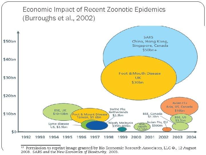 Economic Impact of Recent Zoonotic Epidemics (Burroughs et al. , 2002)