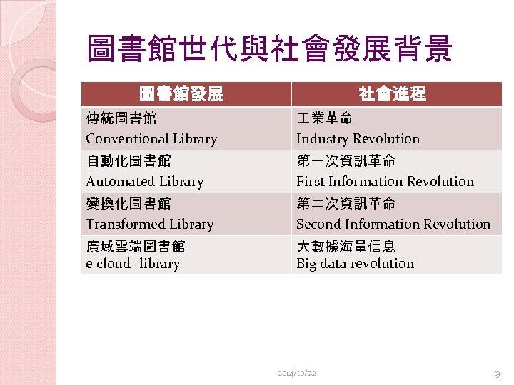 圖書館世代與社會發展背景 圖書館發展 社會進程 傳統圖書館 Conventional Library 業革命 Industry Revolution 自動化圖書館 Automated Library 第一次資訊革命 First