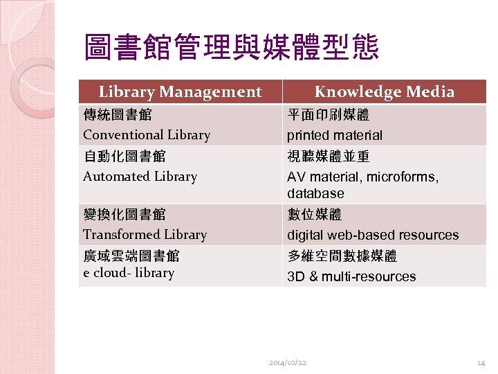 圖書館管理與媒體型態 Library Management Knowledge Media 傳統圖書館 Conventional Library 平面印刷媒體 printed material 自動化圖書館 Automated Library