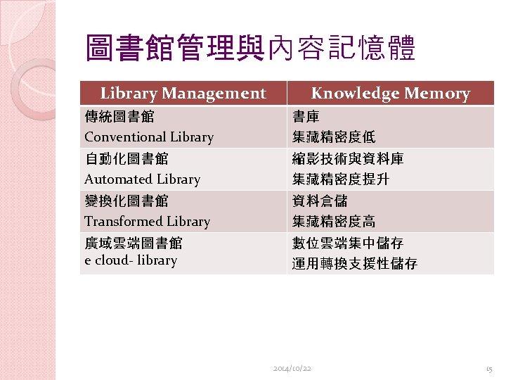 圖書館管理與內容記憶體 Library Management Knowledge Memory 傳統圖書館 Conventional Library 書庫 集藏精密度低 自動化圖書館 Automated Library 縮影技術與資料庫