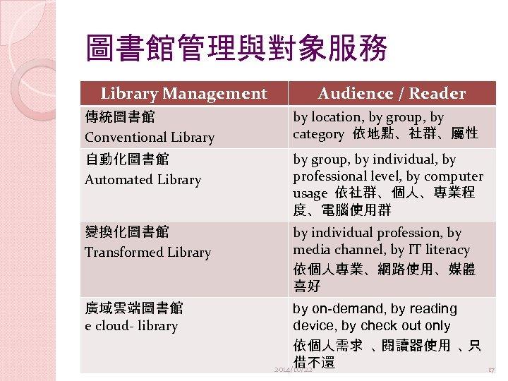 圖書館管理與對象服務 Library Management Audience / Reader 傳統圖書館 Conventional Library by location, by group, by