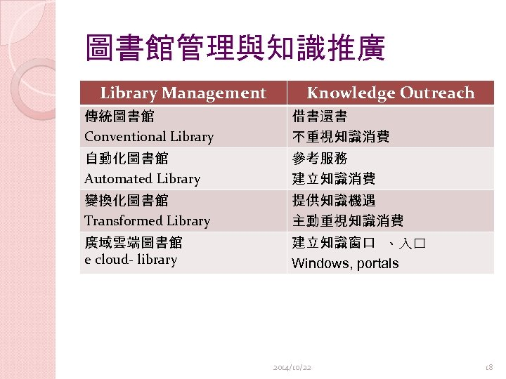 圖書館管理與知識推廣 Library Management Knowledge Outreach 傳統圖書館 Conventional Library 借書還書 不重視知識消費 自動化圖書館 Automated Library 參考服務