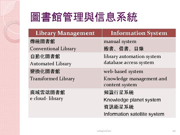 圖書館管理與信息系統 Library Management Information System 傳統圖書館 Conventional Library manual system 搬書、借書、目錄 自動化圖書館 Automated Library