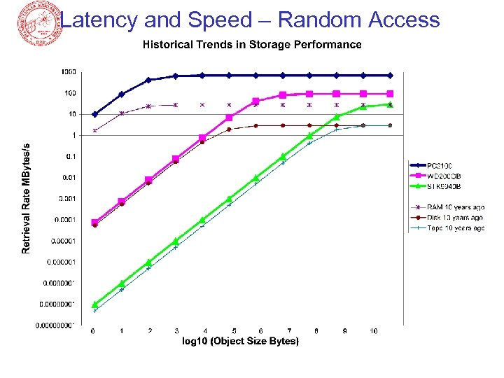 Latency and Speed – Random Access