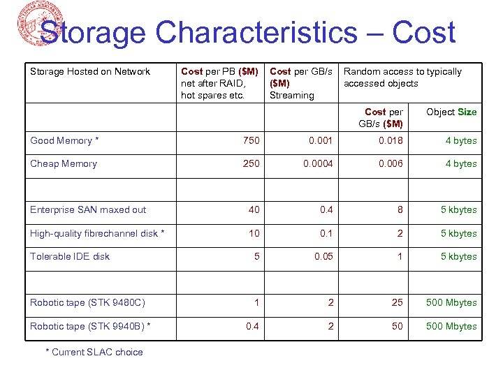 Storage Characteristics – Cost Storage Hosted on Network Cost per PB ($M) net after