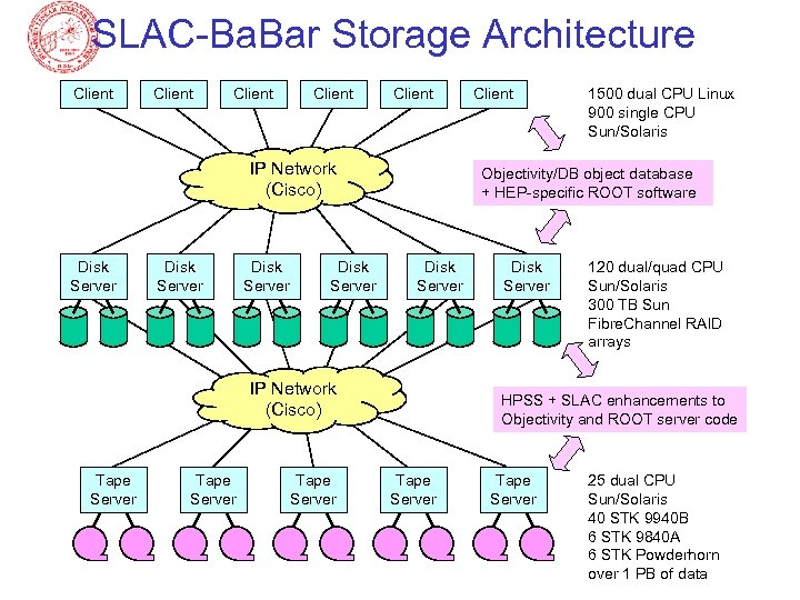 SLAC-Ba. Bar Storage Architecture Client Client IP Network (Cisco) Disk Server Tape Server 1500