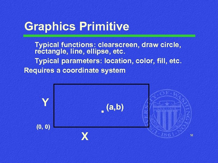 Graphics Primitive Typical functions: clearscreen, draw circle, rectangle, line, ellipse, etc. Typical parameters: location,