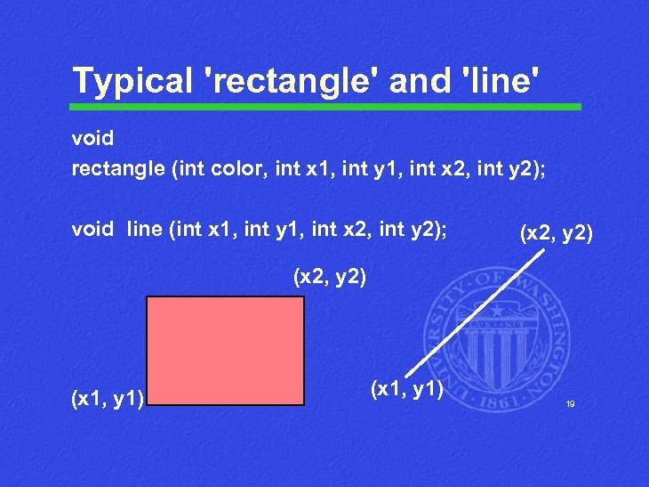 Typical 'rectangle' and 'line' void rectangle (int color, int x 1, int y 1,