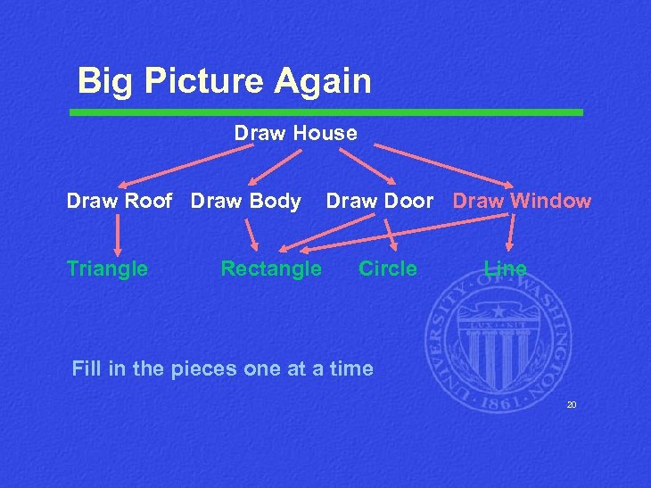 Big Picture Again Draw House Draw Roof Draw Body Triangle Rectangle Draw Door Draw