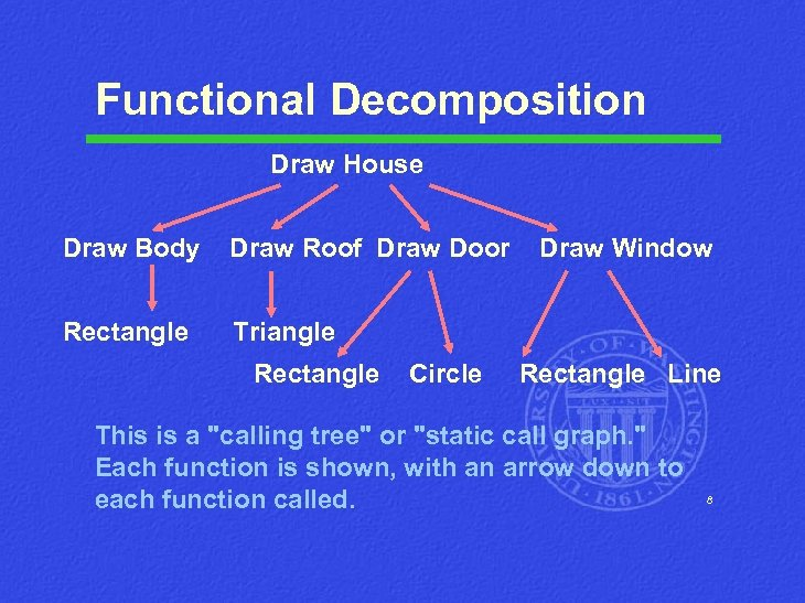 Functional Decomposition Draw House Draw Body Draw Roof Draw Door Rectangle Triangle Rectangle Circle