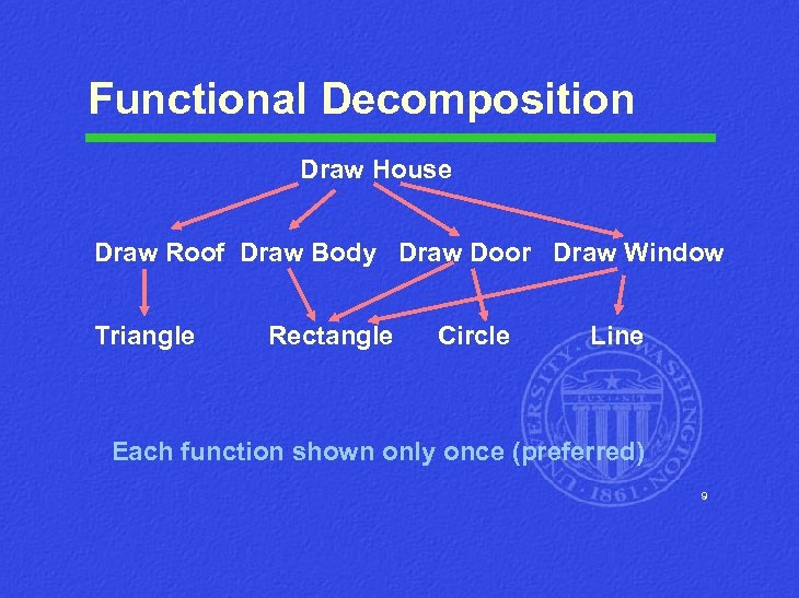 Functional Decomposition Draw House Draw Roof Draw Body Draw Door Draw Window Triangle Rectangle