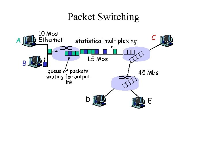Packet Switching 10 Mbs Ethernet A B statistical multiplexing C 1. 5 Mbs queue