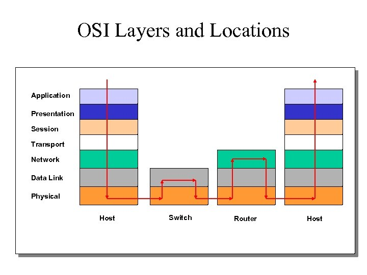 OSI Layers and Locations Application Presentation Session Transport Network Data Link Physical Host Switch