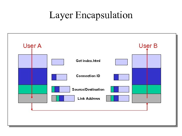 Layer Encapsulation User A User B Get index. html Connection ID Source/Destination Link Address