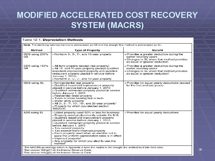 MODIFIED ACCELERATED COST RECOVERY SYSTEM (MACRS) 36