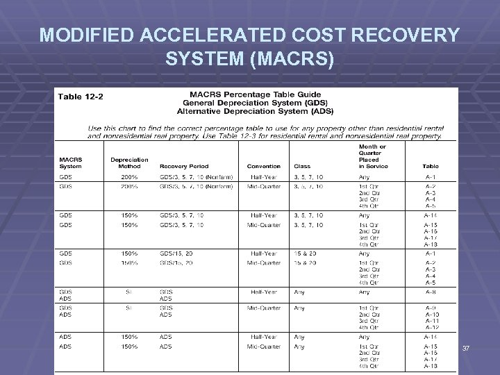 MODIFIED ACCELERATED COST RECOVERY SYSTEM (MACRS) 37