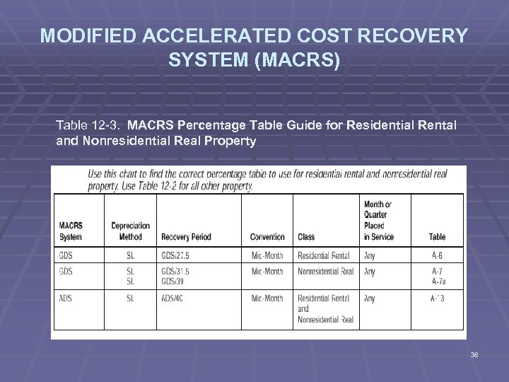 MODIFIED ACCELERATED COST RECOVERY SYSTEM (MACRS) Table 12 -3. MACRS Percentage Table Guide for