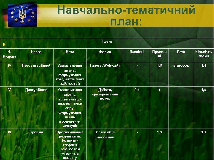 Навчально-тематичний план: • ІІ день № Модуля Назва Мета Форма Лекційні Практич ні Дата