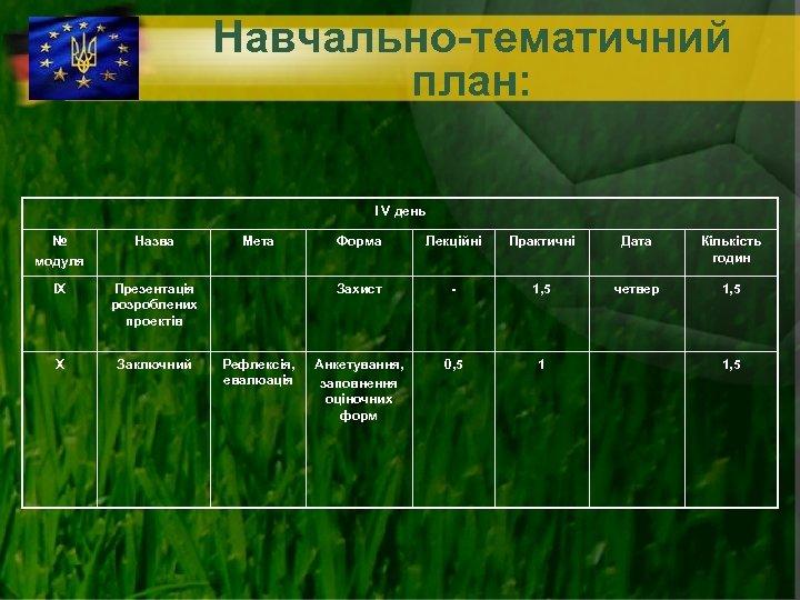 Навчально-тематичний план: І V день № модуля Назва ІХ Презентація розроблених проектів Х Заключний