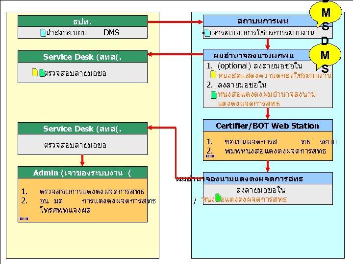 ธปท. มงมนพฒนา นำสงระเบยบ DMS สรางคณคาเพอไทย Service Desk (สทส(. ตรวจสอบลายมอชอ D M สถาบนการเงน S ศกษาระเบยบการใชบรการระบบงาน