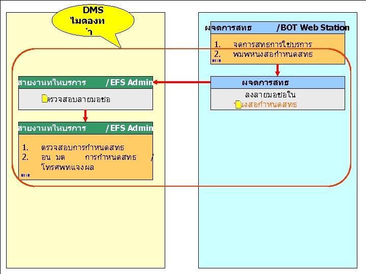 DMS ไมตองท มงมนพฒนาำ ผจดการสทธ สรางคณคาเพอไทย สายงานทใหบรการ 1. 2. /EFS Admin ตรวจสอบลายมอชอ สายงานทใหบรการ 1. 2.