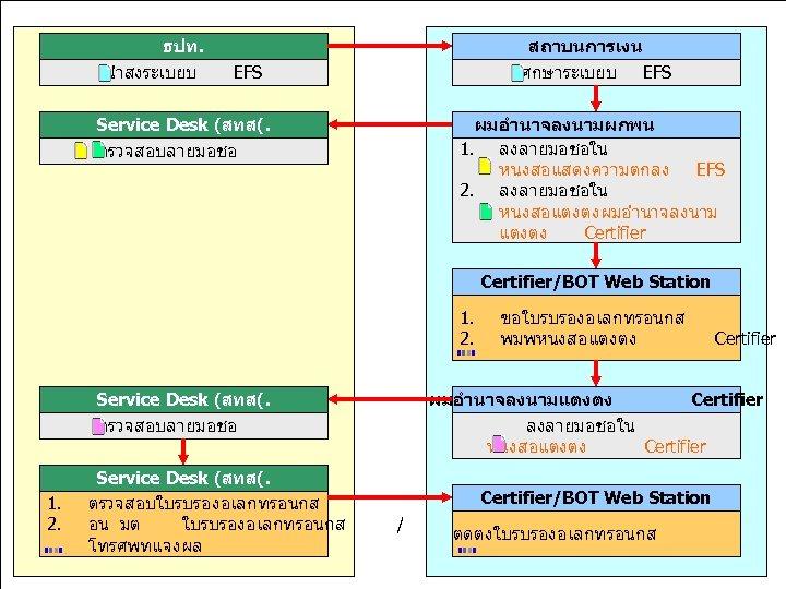 ธปท. มงมนพฒนา นำสงระเบยบ EFS สรางคณคาเพอไทย สถาบนการเงน ศกษาระเบยบ EFS Service Desk (สทส(. ผมอำนาจลงนามผกพน 1. ลงลายมอชอใน