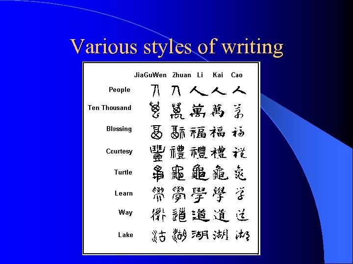 Various styles of writing